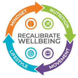 Recalibrate Wellbeing® Programme
